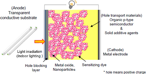 Device structure of a complete solid state dye-sensitized solar cell developed by Ricoh