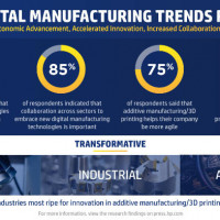 HP Digital Manufacturing Trends Report Final WW Infographic